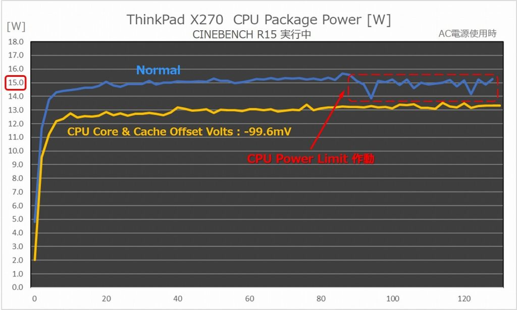 CPU Package Power グラフ